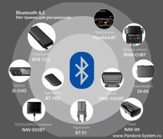 Устройства bluetooth Pandora
